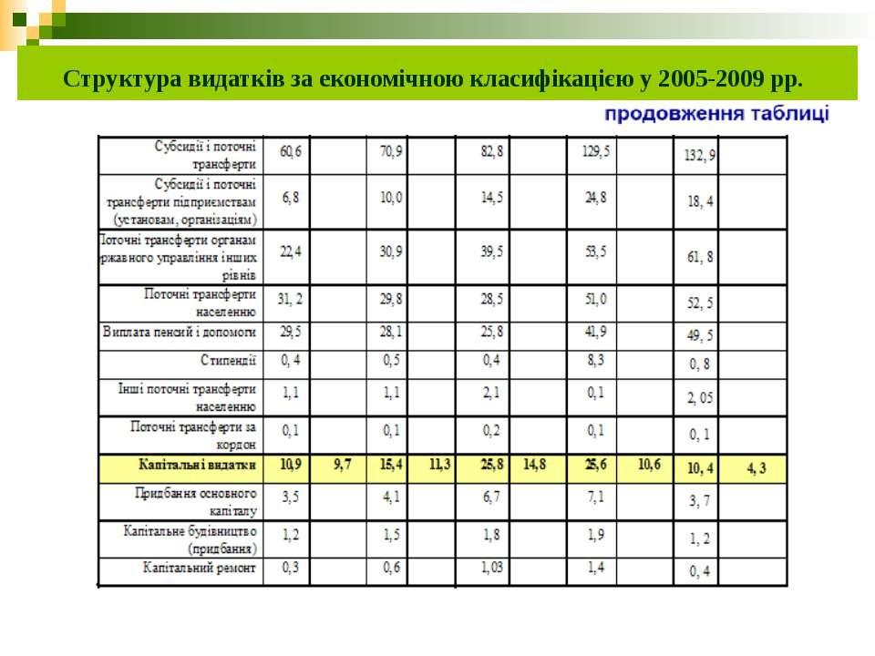 Структура видатків за економічною класифікацією у 2005-2009 рр.