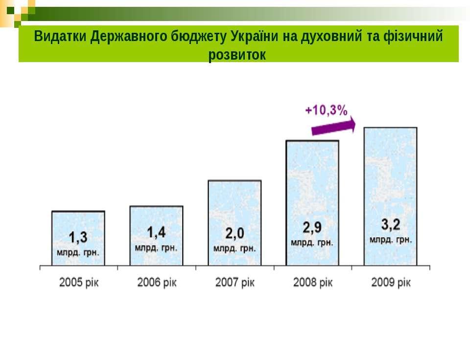 Видатки Державного бюджету України на духовний та фізичний розвиток