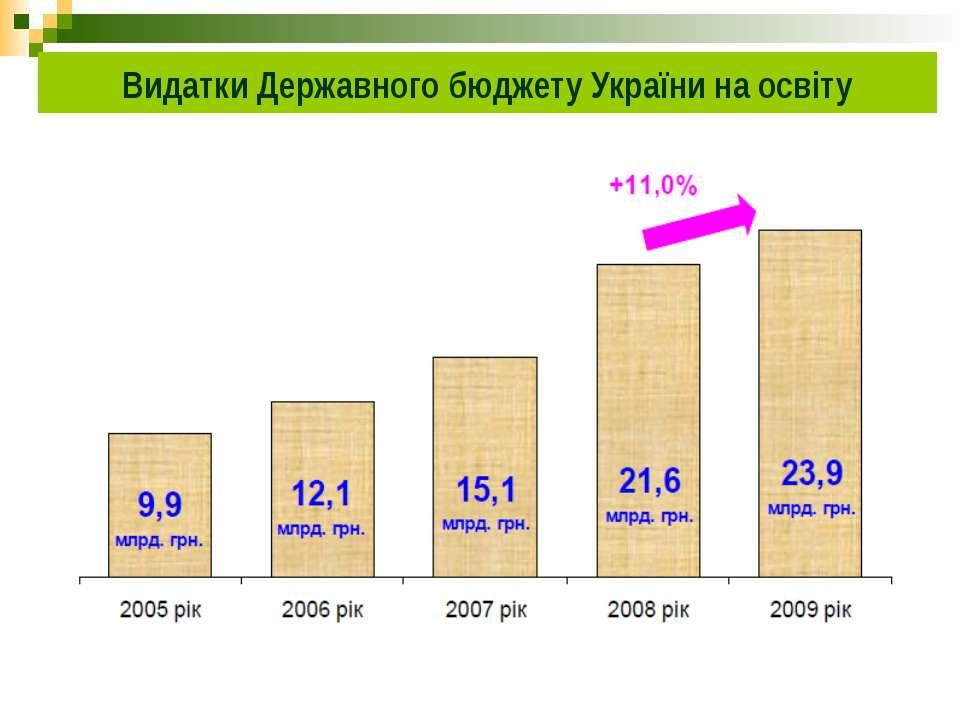 Видатки Державного бюджету України на освіту