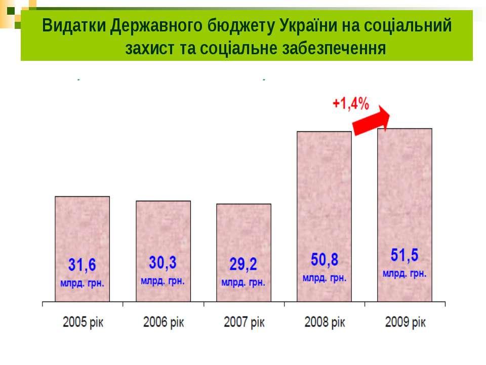 Видатки Державного бюджету України на соціальний захист та соціальне забезпеч...
