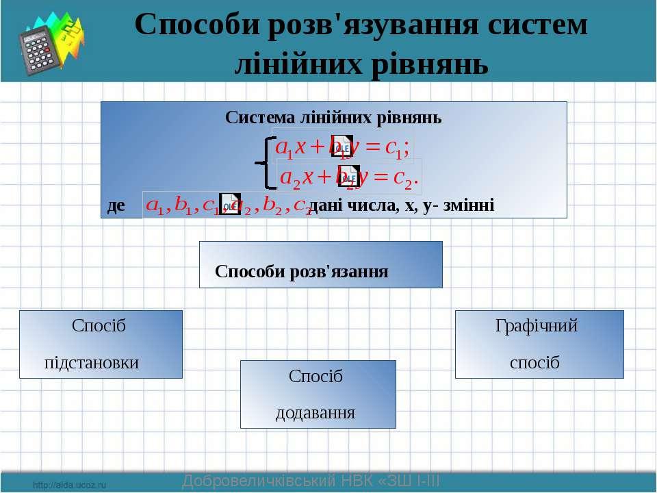 Нехай (х; у) – розв'язок системи лінійних рівнянь. Ні! Молодець! Знайти (х ; у).