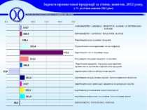 Індекси промислової продукції за січень-жовтень 2012 року, у % до січня-жовтн...