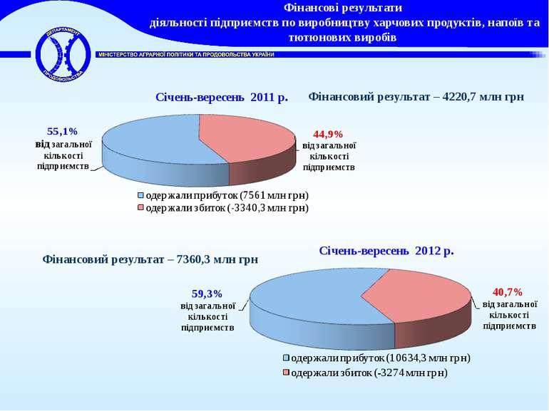 Фінансові результати діяльності підприємств по виробництву харчових продуктів...