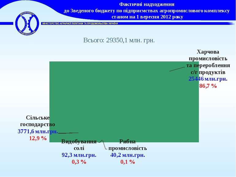 Фактичні надходження до Зведеного бюджету по підприємствах агропромислового к...