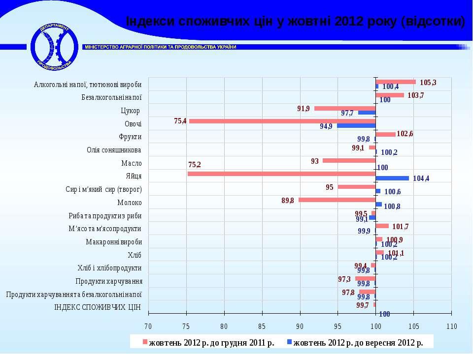 Індекси споживчих цін у жовтні 2012 року (відсотки)