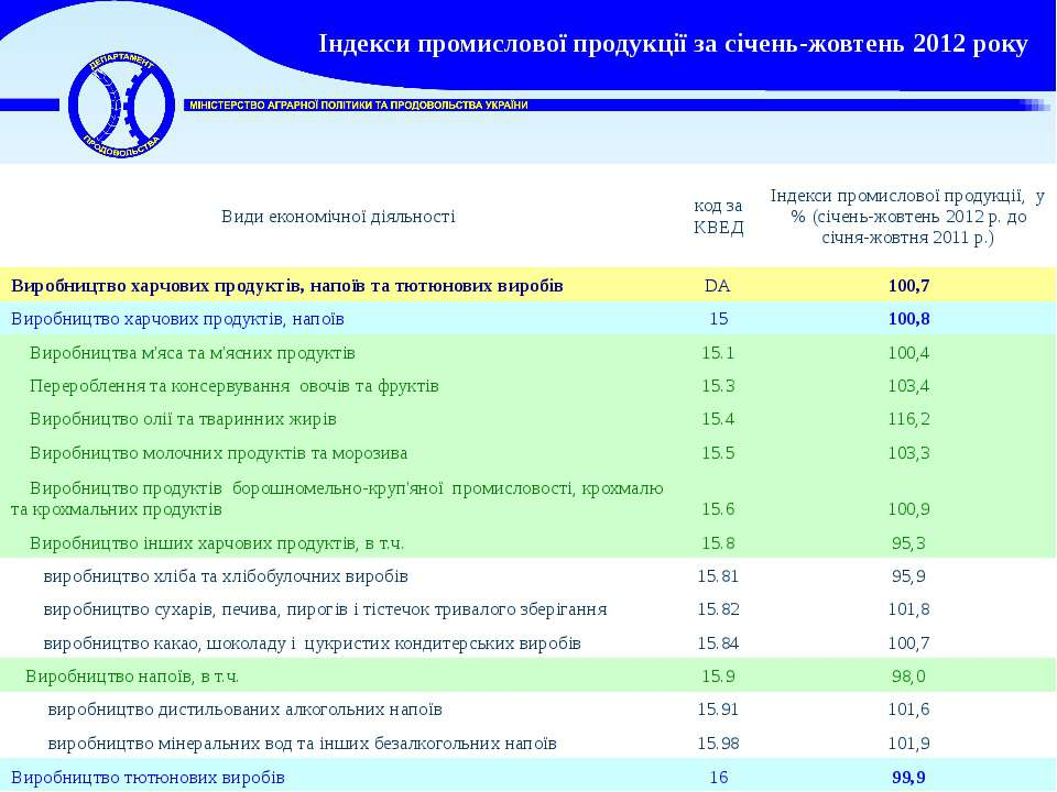 Індекси промислової продукції за січень-жовтень 2012 року Види економічної ді...