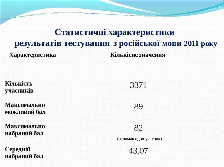Статистичні характеристики результатів тестування з російської мови 2011 року...