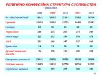 РЕЛІГІЙНО-КОНФЕСІЙНА СТРУКТУРА СУСПІЛЬСТВА (2008-2012) * 2008 2009 2010 2011 ...