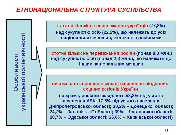 ЕТНОНАЦІОНАЛЬНА СТРУКТУРА СУСПІЛЬСТВА Особливості української поліетнічності ...