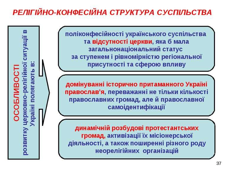 ОСОБЛИВОСТІ розвитку церковно-релігійної ситуації в Україні полягають в: РЕЛІ...