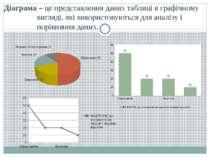 Діаграма – це представлення даних таблиці в графічному вигляді, які використо...