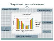 Діаграма містить такі елементи область діаграми назва діаграми легенда Лінії ...