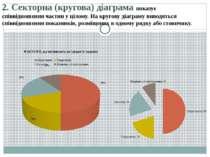 2.Секторна (кругова) діаграма показує співвідношення частин у цілому. На кру...
