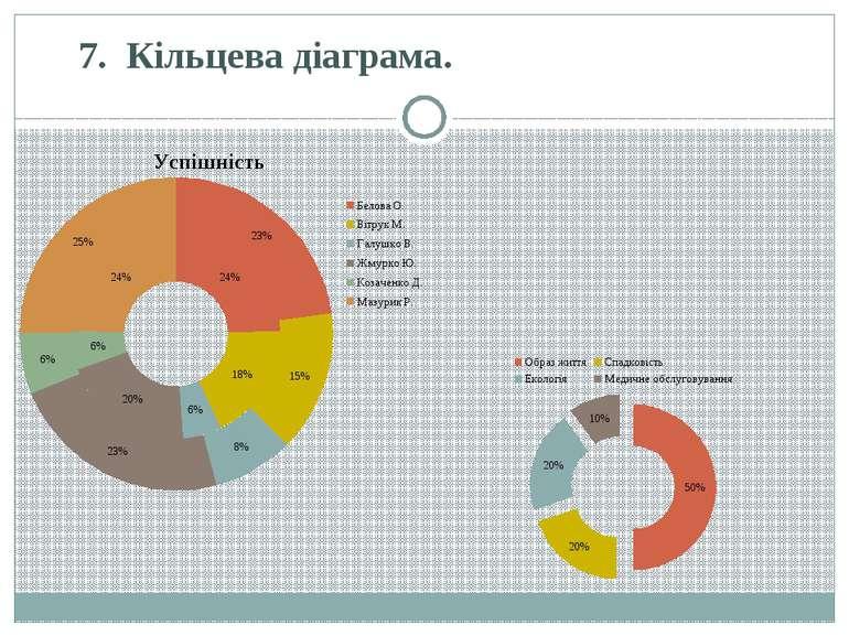 7.Кільцева діаграма.