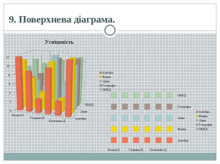 9.Поверхнева діаграма.