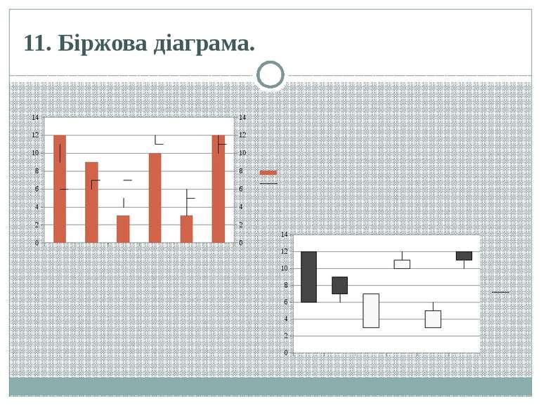 11. Біржова діаграма.