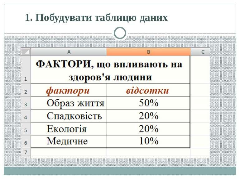 1. Побудувати таблицю даних