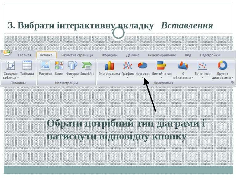 3. Вибрати інтерактивну вкладку Вставлення Обрати потрібний тип діаграми і на...