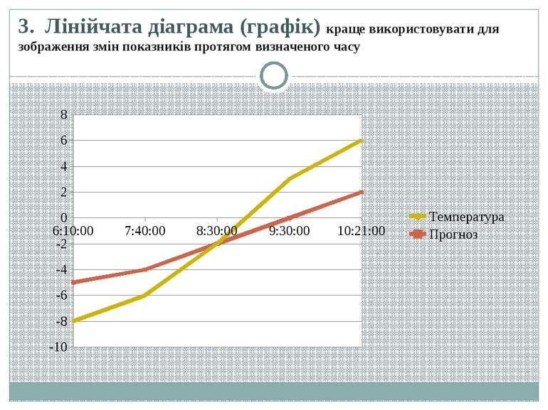 3.Лінійчата діаграма (графік) краще використовувати для зображення змін пок...