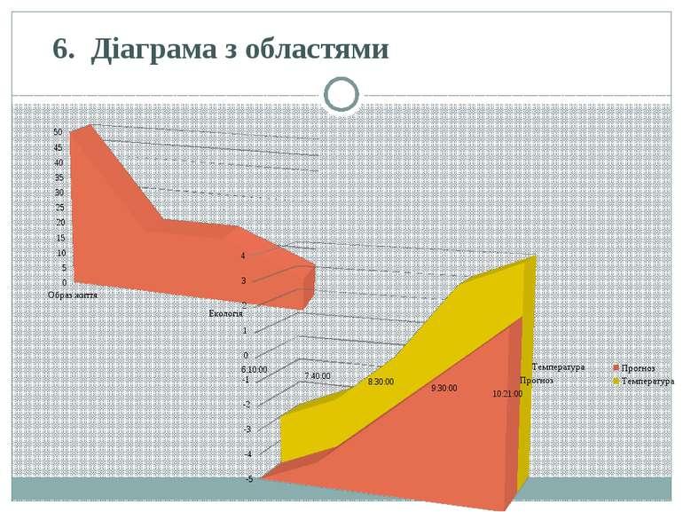 6.Діаграма з областями