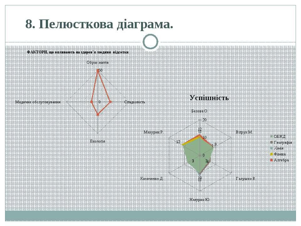 8.Пелюсткова діаграма.