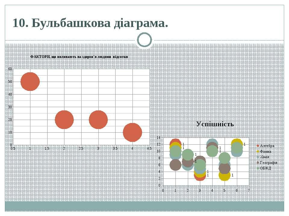10. Бульбашкова діаграма.