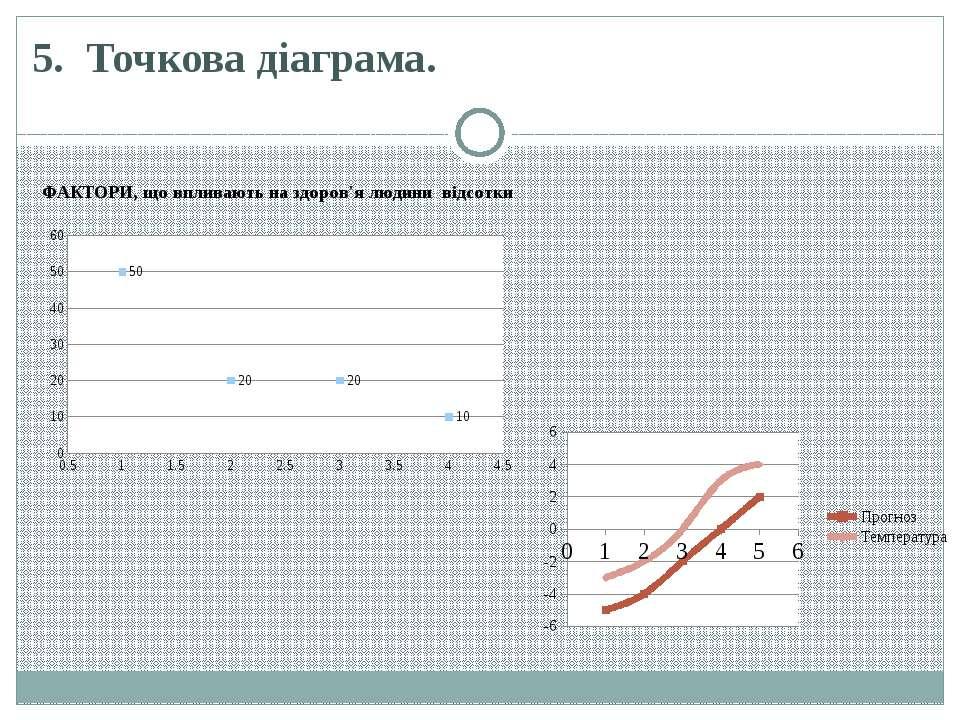 5.Точкова діаграма.