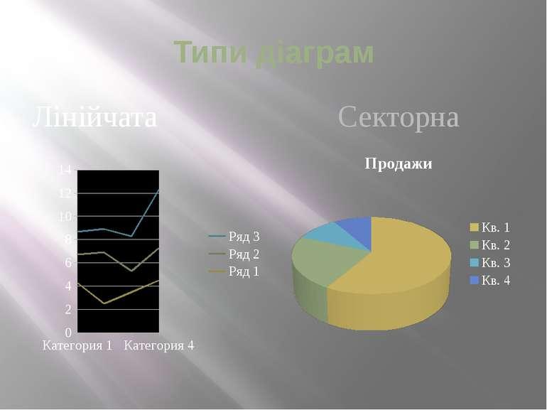 Типи діаграм Лінійчата Секторна