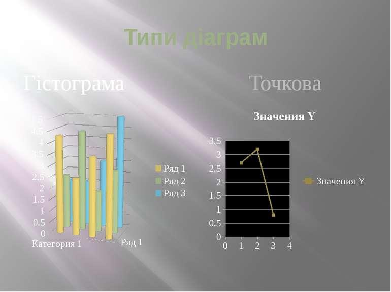 Типи діаграм Гістограма Точкова