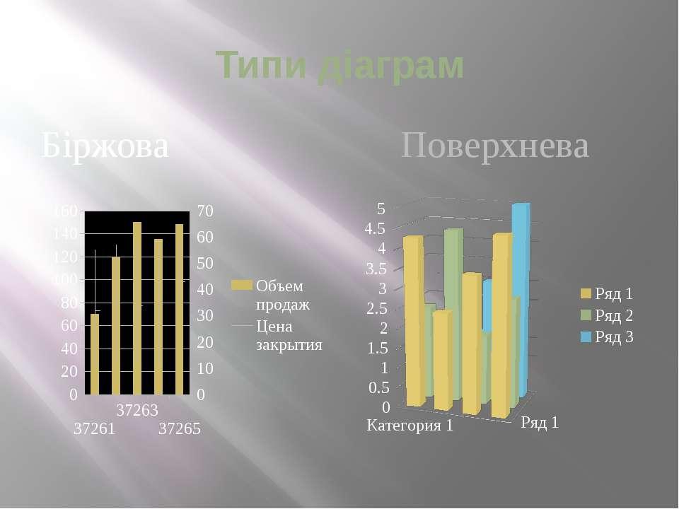 Типи діаграм Біржова Поверхнева