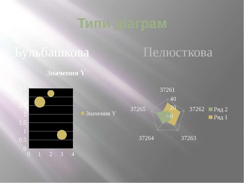 Типи діаграм Бульбашкова Пелюсткова