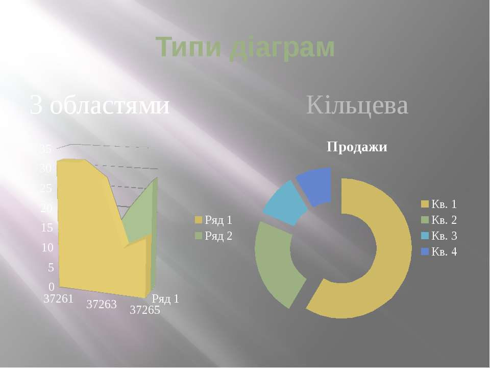 Типи діаграм З областями Кільцева
