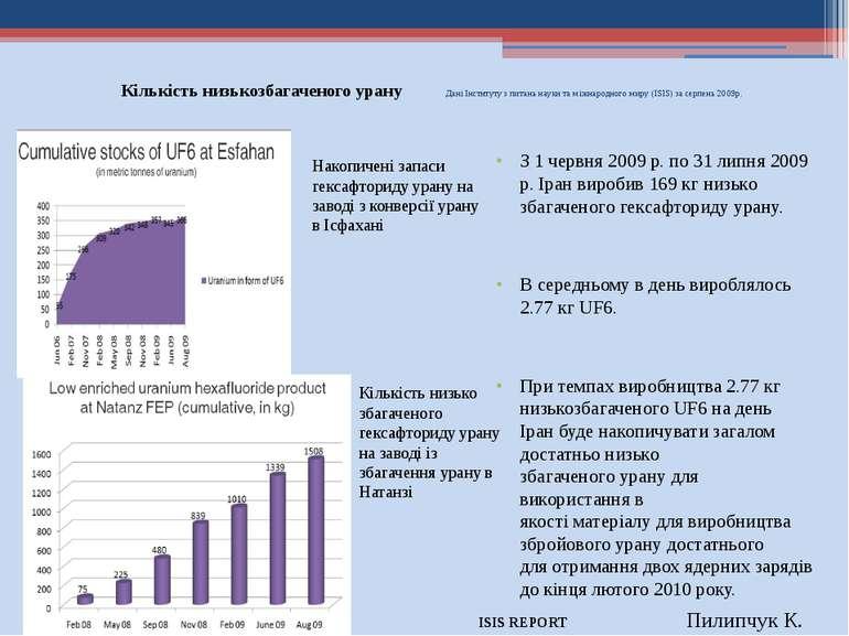 Кількість низькозбагаченого урану Дані Інституту з питань науки та міжнародно...
