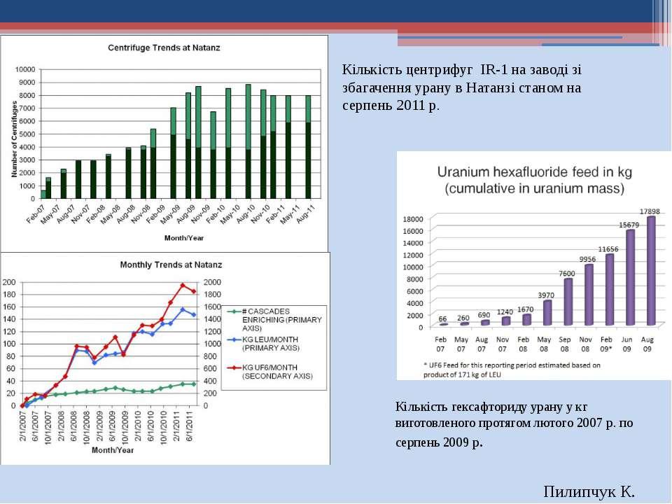 Кількість гексафториду урану у кг виготовленого протягом лютого 2007 р. по се...