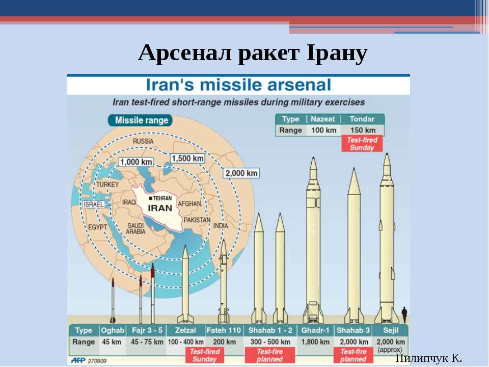 Арсенал ракет Ірану Пилипчук К.
