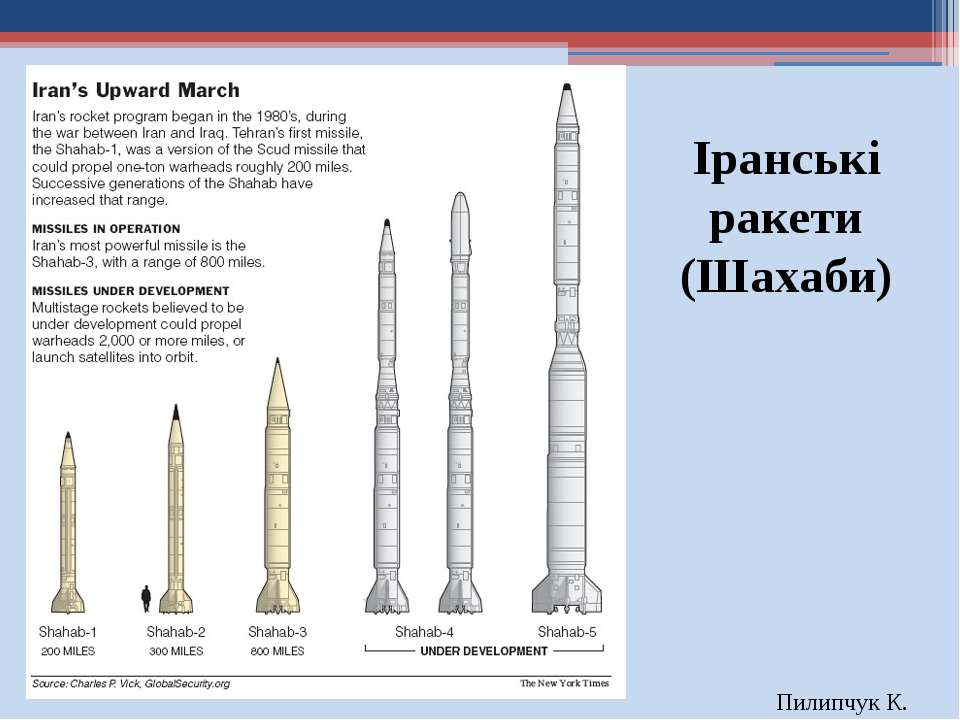 Іранські ракети (Шахаби) Пилипчук К.