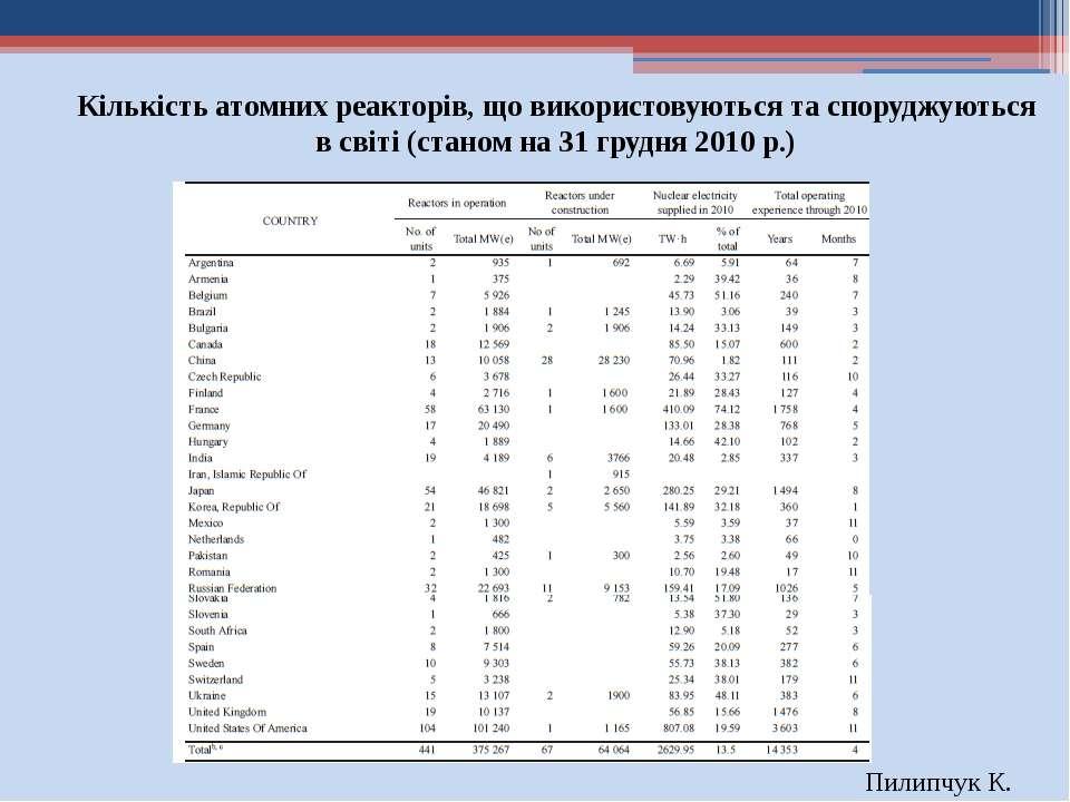 Пилипчук К. Кількість атомних реакторів, що використовуються та споруджуються...