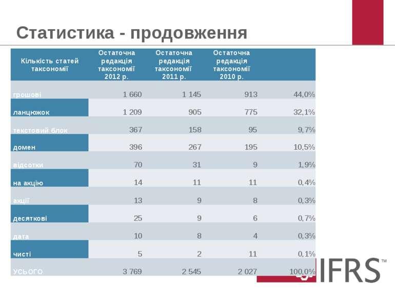 Статистика - продовження © 2012 IFRS Foundation. 30 Cannon Street | London EC...
