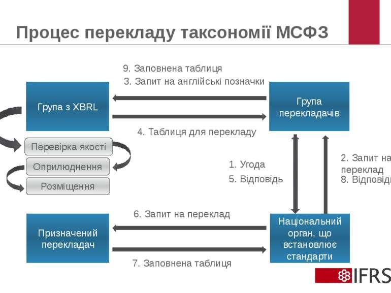 Процес перекладу таксономії МСФЗ © 2012 IFRS Foundation. 30 Cannon Street | L...