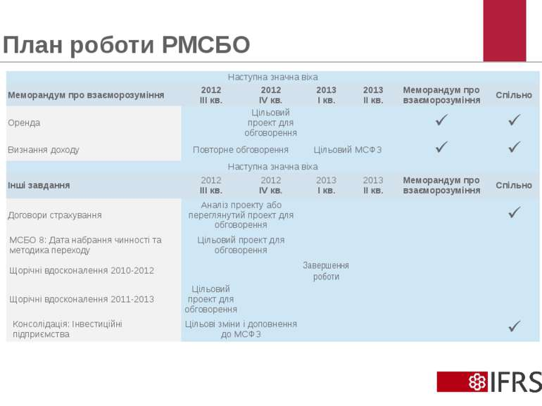План роботи РМСБО © 2012 IFRS Foundation. 30 Cannon Street | London EC4M 6XH ...