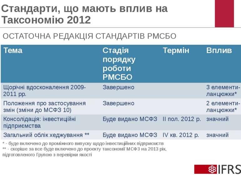 Стандарти, що мають вплив на Таксономію 2012 © 2012 IFRS Foundation. 30 Canno...