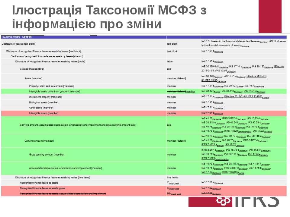 Ілюстрація Таксономії МСФЗ з інформацією про зміни