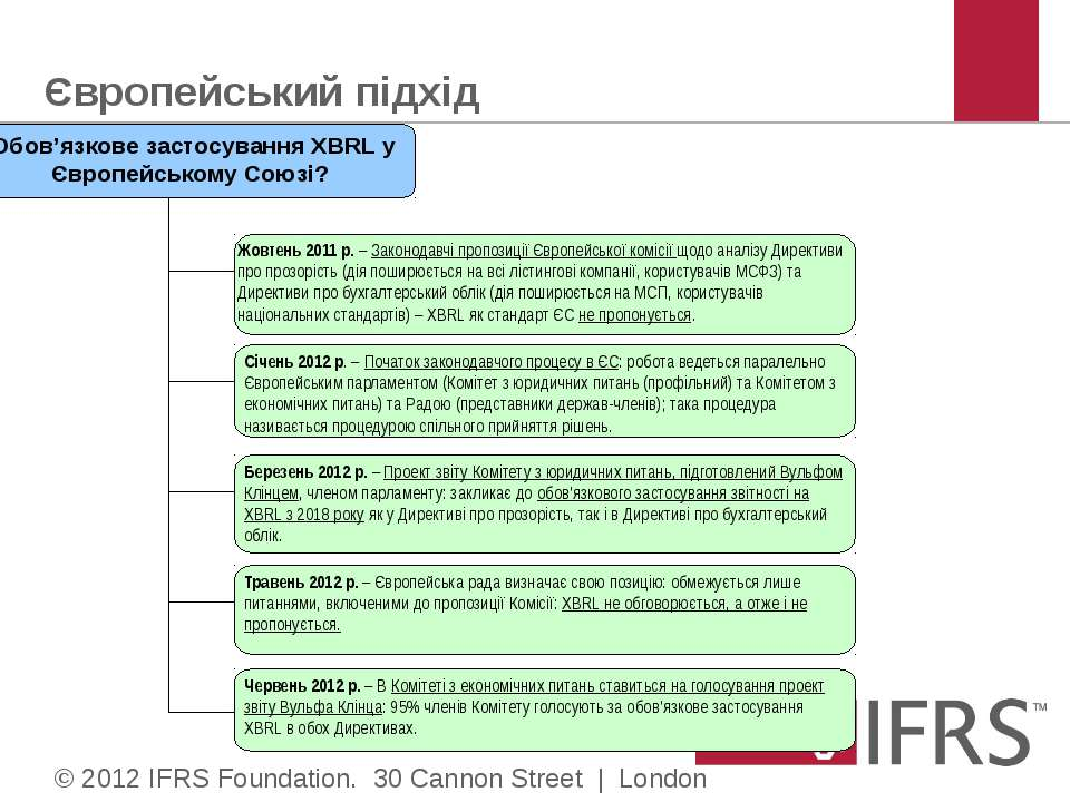 Європейський підхід © 2012 IFRS Foundation. 30 Cannon Street | London EC4M 6X...