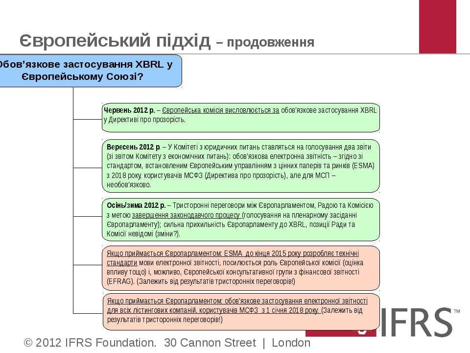 Європейський підхід – продовження © 2012 IFRS Foundation. 30 Cannon Street | ...