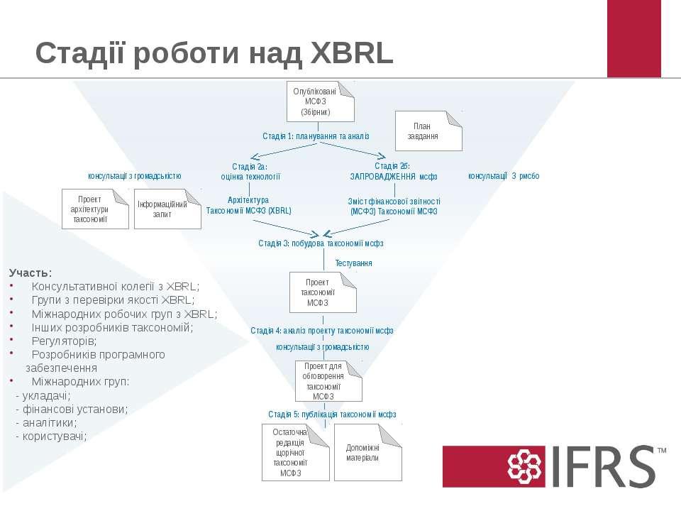 Стадія 1: планування та аналіз Стадія 2а: оцінка технології Стадія 2б: ЗАПРОВ...