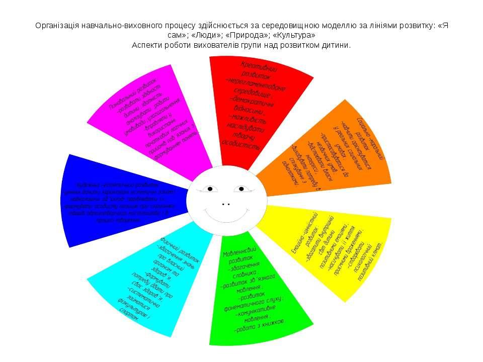 Організація навчально-виховного процесу здійснюється за середовищною моделлю ...
