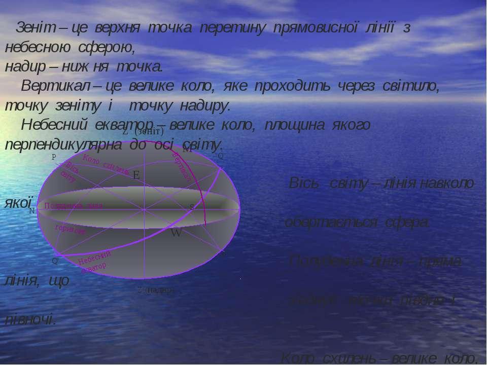 Ζ (зеніт) Р Q S P' Ζ'(надир) Q' N Коло схилень Вісь світу Полуденна лінія гор...
