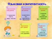 Языковая компетентность Текстологический уровень ( содержание текста, виды те...
