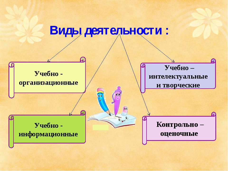 Виды деятельности : Учебно - организационные Учебно – интелектуальные и творч...