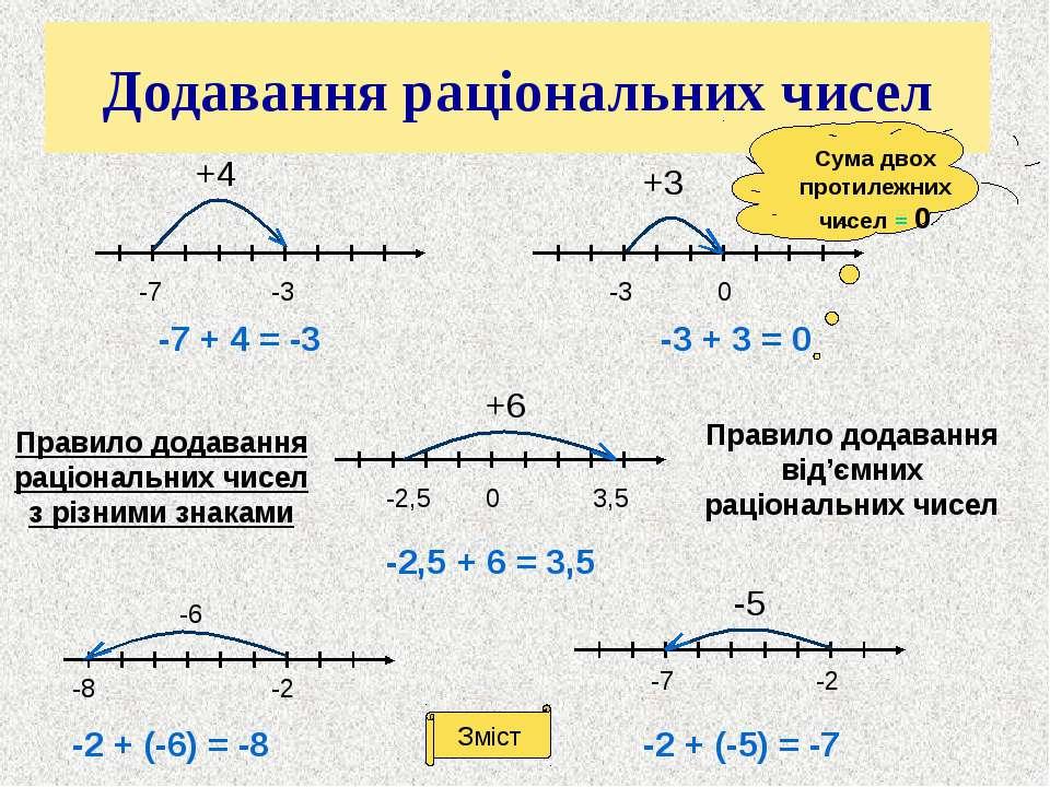 Шифр 8,7-60+0,1= 40-2,9+(-50)= 30∙(-40)-43= 60:(-5)+(-0,9)= 225+(-75)-20= 27-...